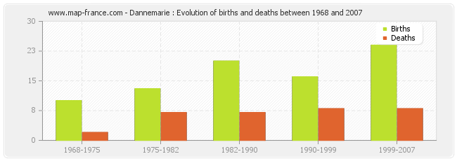 Dannemarie : Evolution of births and deaths between 1968 and 2007