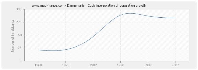 Dannemarie : Cubic interpolation of population growth