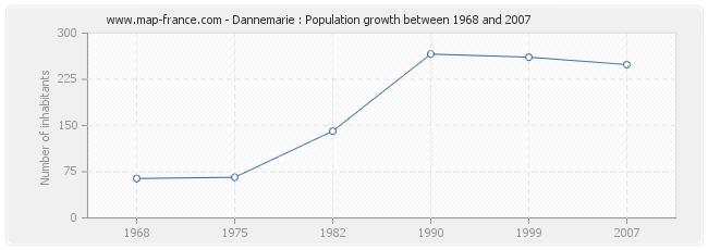 Population Dannemarie