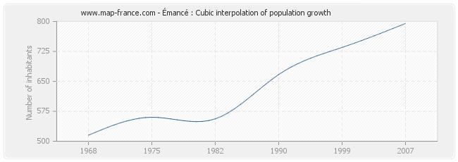Émancé : Cubic interpolation of population growth