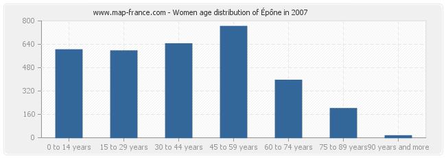Women age distribution of Épône in 2007
