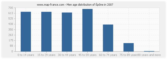 Men age distribution of Épône in 2007