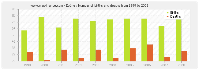 Épône : Number of births and deaths from 1999 to 2008
