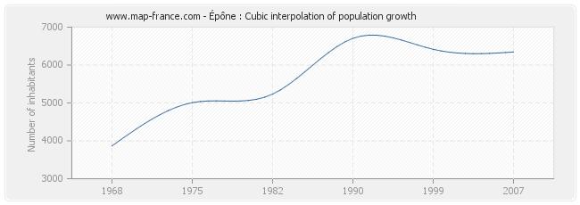 Épône : Cubic interpolation of population growth