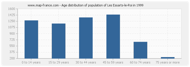 Age distribution of population of Les Essarts-le-Roi in 1999