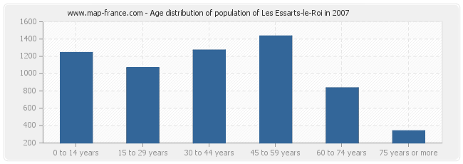 Age distribution of population of Les Essarts-le-Roi in 2007