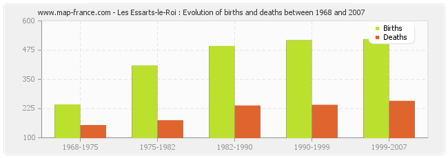 Les Essarts-le-Roi : Evolution of births and deaths between 1968 and 2007
