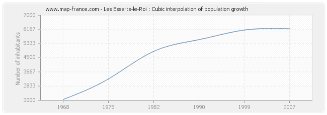 Les Essarts-le-Roi : Cubic interpolation of population growth