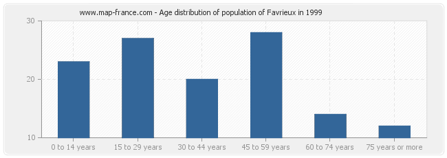 Age distribution of population of Favrieux in 1999
