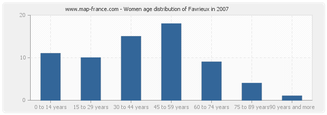 Women age distribution of Favrieux in 2007
