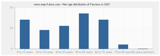 Men age distribution of Favrieux in 2007