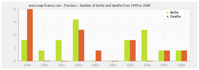 Favrieux : Number of births and deaths from 1999 to 2008