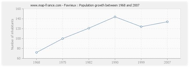 Population Favrieux
