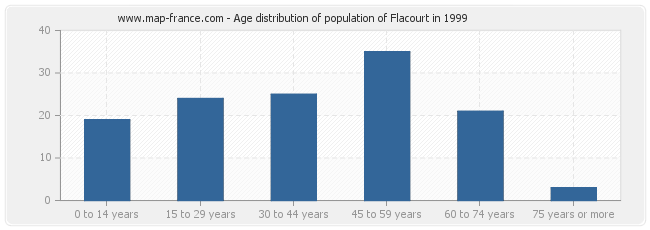 Age distribution of population of Flacourt in 1999