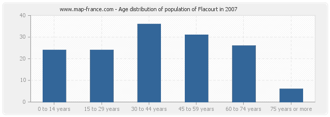 Age distribution of population of Flacourt in 2007