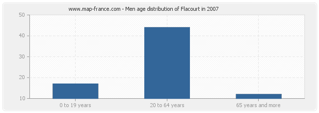 Men age distribution of Flacourt in 2007