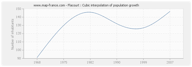 Flacourt : Cubic interpolation of population growth