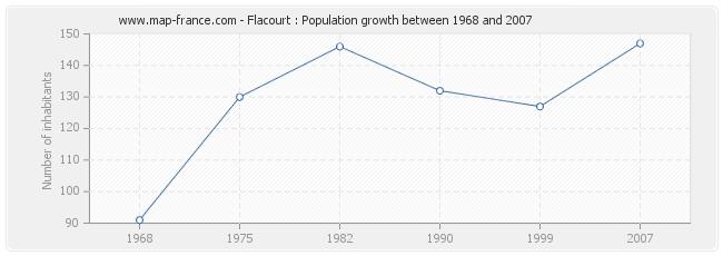 Population Flacourt