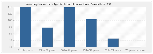 Age distribution of population of Flexanville in 1999