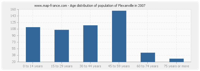Age distribution of population of Flexanville in 2007