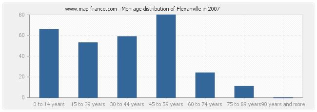 Men age distribution of Flexanville in 2007