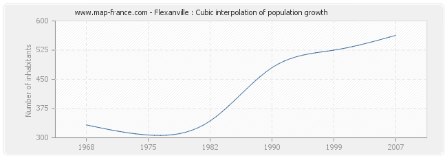 Flexanville : Cubic interpolation of population growth