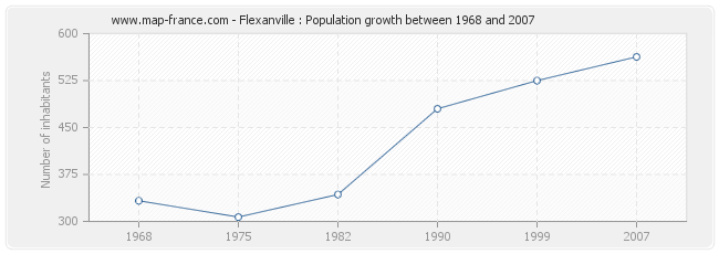 Population Flexanville