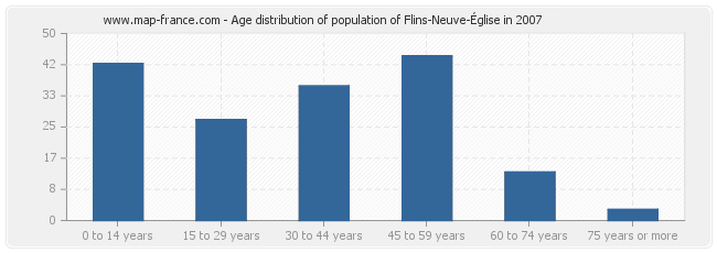 Age distribution of population of Flins-Neuve-Église in 2007