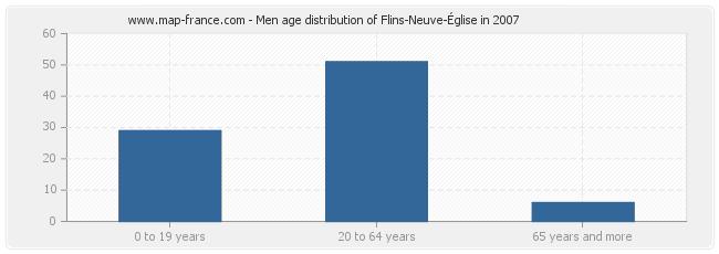 Men age distribution of Flins-Neuve-Église in 2007
