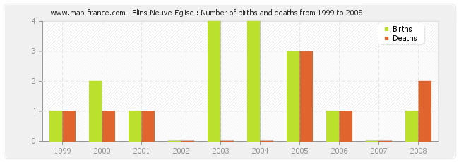 Flins-Neuve-Église : Number of births and deaths from 1999 to 2008