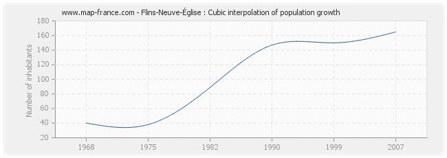 Flins-Neuve-Église : Cubic interpolation of population growth