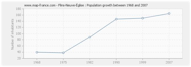 Population Flins-Neuve-Église