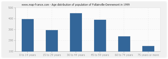 Age distribution of population of Follainville-Dennemont in 1999