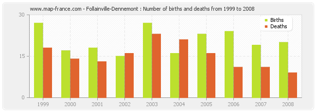 Follainville-Dennemont : Number of births and deaths from 1999 to 2008