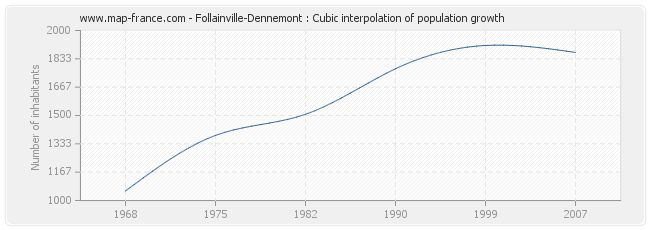 Follainville-Dennemont : Cubic interpolation of population growth