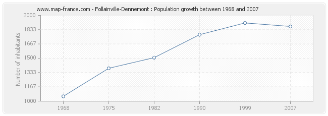 Population Follainville-Dennemont