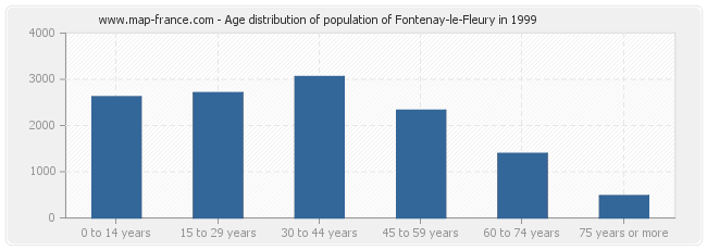 Age distribution of population of Fontenay-le-Fleury in 1999
