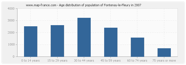 Age distribution of population of Fontenay-le-Fleury in 2007