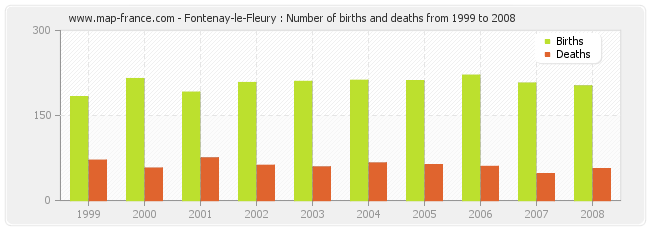 Fontenay-le-Fleury : Number of births and deaths from 1999 to 2008