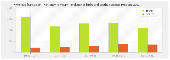 Fontenay-le-Fleury : Evolution of births and deaths between 1968 and 2007