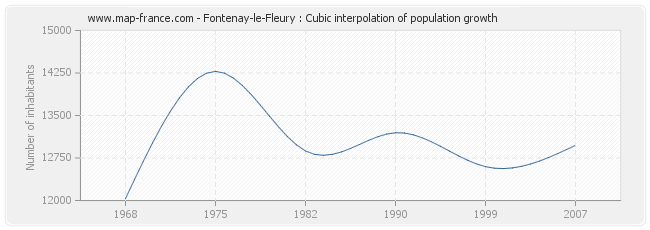 Fontenay-le-Fleury : Cubic interpolation of population growth