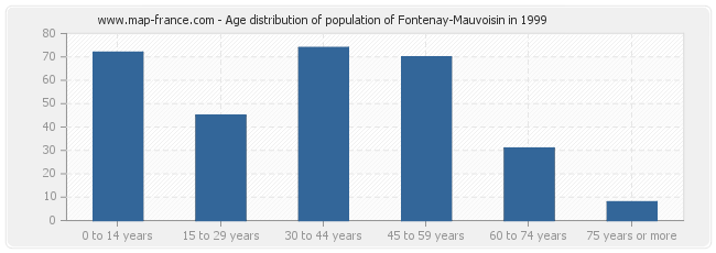 Age distribution of population of Fontenay-Mauvoisin in 1999