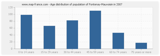 Age distribution of population of Fontenay-Mauvoisin in 2007