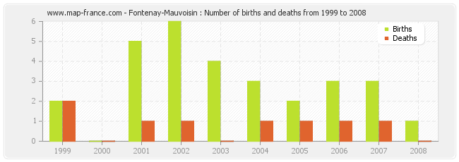 Fontenay-Mauvoisin : Number of births and deaths from 1999 to 2008