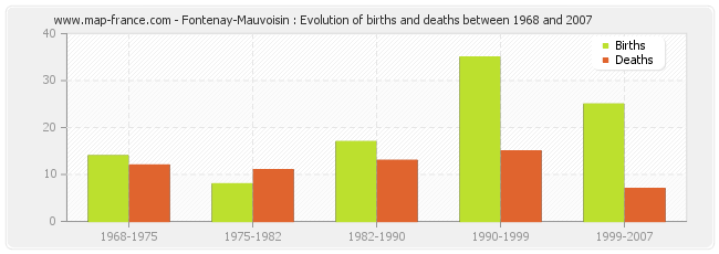 Fontenay-Mauvoisin : Evolution of births and deaths between 1968 and 2007