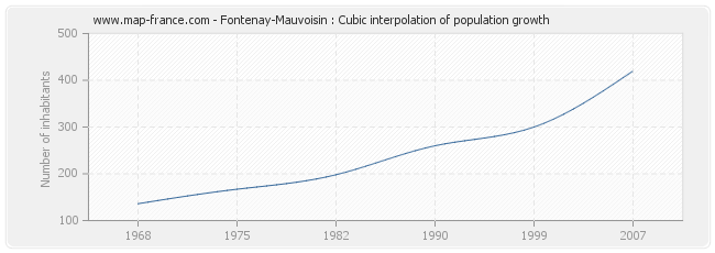 Fontenay-Mauvoisin : Cubic interpolation of population growth