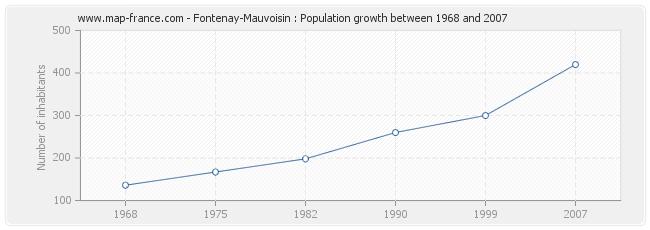 Population Fontenay-Mauvoisin