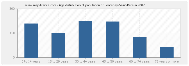 Age distribution of population of Fontenay-Saint-Père in 2007
