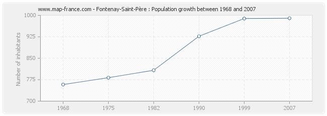 Population Fontenay-Saint-Père