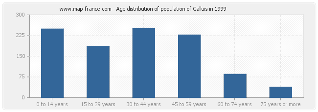 Age distribution of population of Galluis in 1999